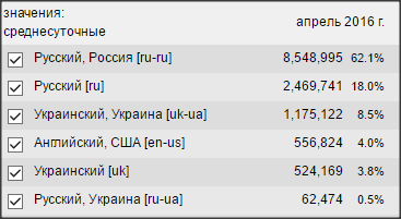ua-language