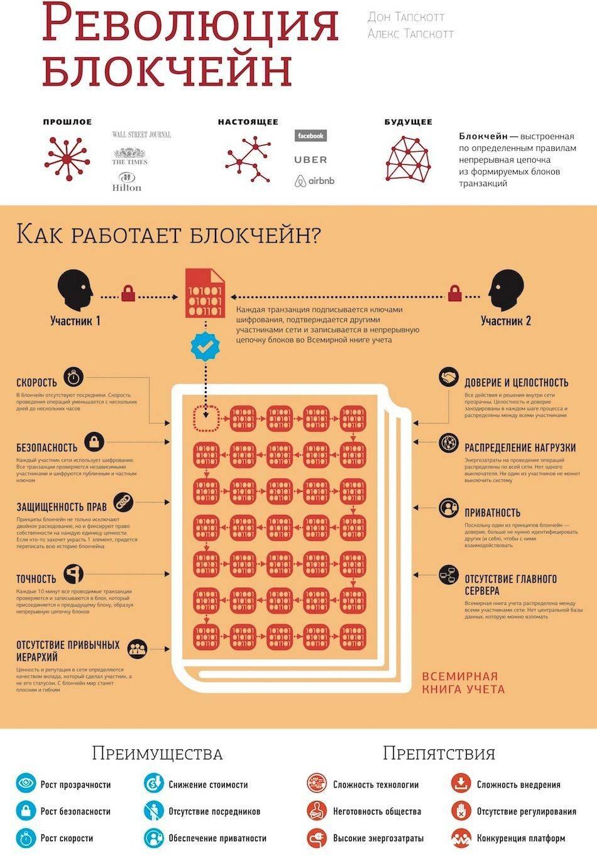 Что такое блокчейн инфографика